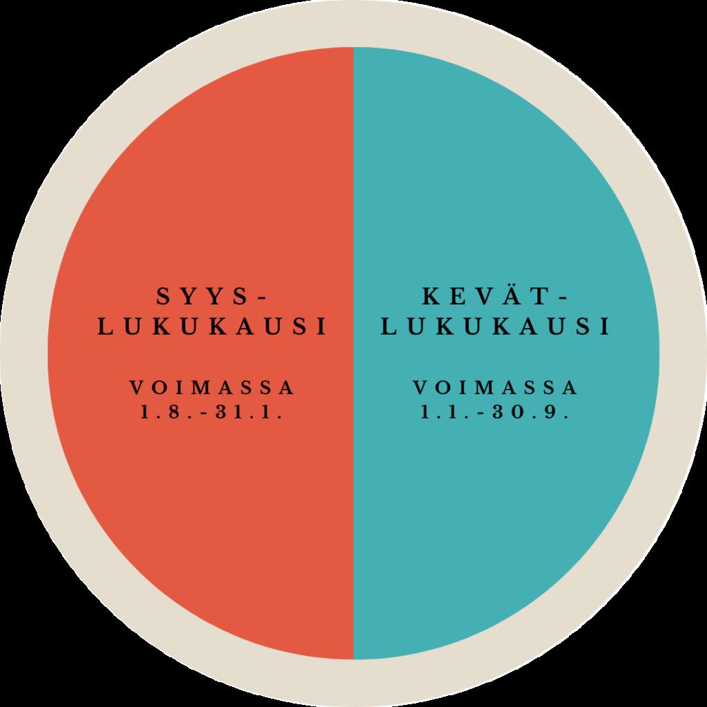 Kaavio, jonka vasemmalla puolella oranssilla pohjalla lukee syyslukukausi voimassa 1.8.-31.1. ja oikealla puolella sinisellä pohjalla lukee kevätlukukausi voimassa 1.1.-30.9.